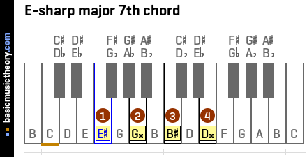 E-sharp major 7th chord