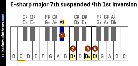 E-sharp major 7th suspended 4th 1st inversion