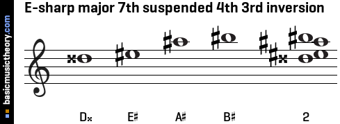E-sharp major 7th suspended 4th 3rd inversion