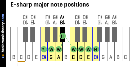 E-sharp major note positions