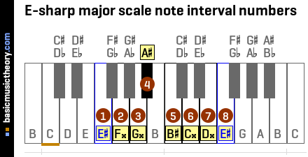 E-sharp major scale note interval numbers
