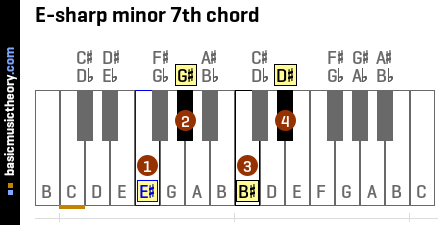 E-sharp minor 7th chord