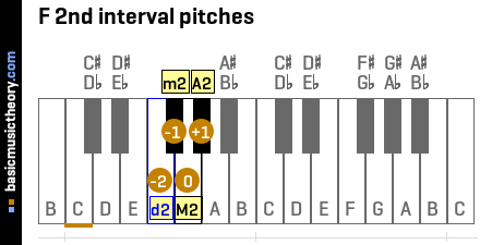 F 2nd interval pitches