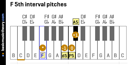 F 5th interval pitches