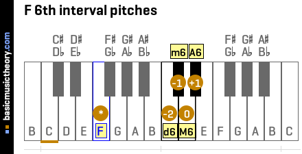 F 6th interval pitches