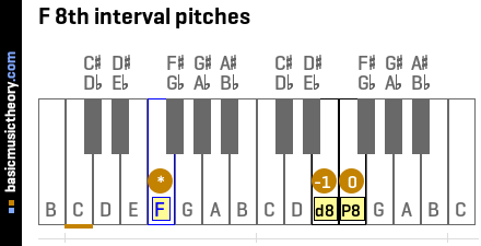 F 8th interval pitches
