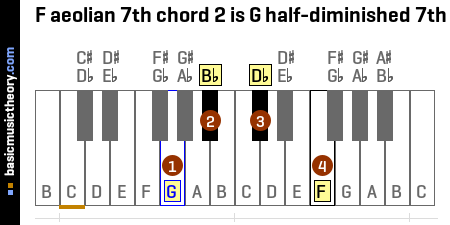 F aeolian 7th chord 2 is G half-diminished 7th