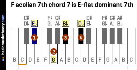 F aeolian 7th chord 7 is E-flat dominant 7th