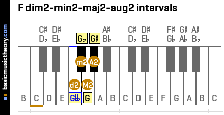 F dim2-min2-maj2-aug2 intervals