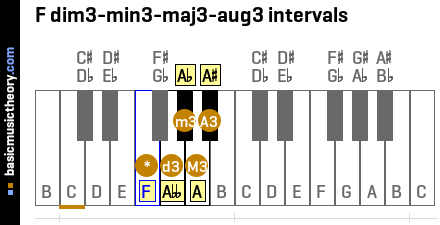 F dim3-min3-maj3-aug3 intervals