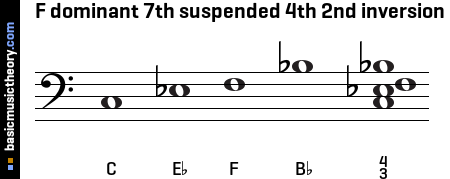 F dominant 7th suspended 4th 2nd inversion