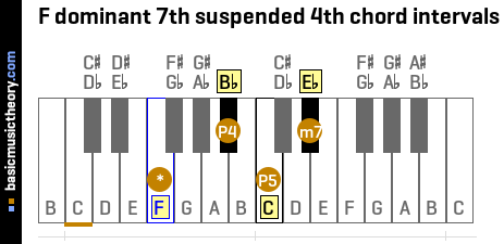 F dominant 7th suspended 4th chord intervals