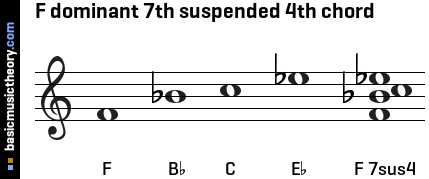 F dominant 7th suspended 4th chord
