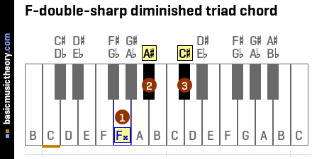 F-double-sharp diminished triad chord