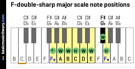 F-double-sharp major scale note positions