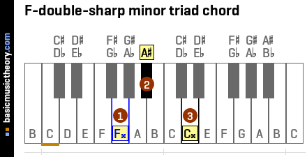 F-double-sharp minor triad chord
