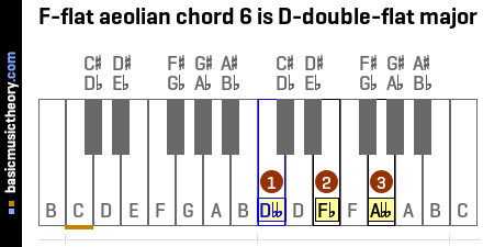 F-flat aeolian chord 6 is D-double-flat major