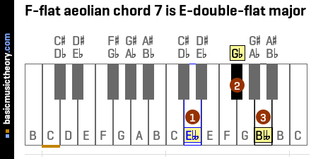 F-flat aeolian chord 7 is E-double-flat major