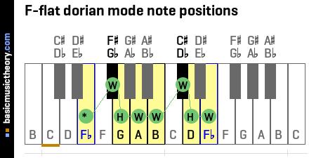 F-flat dorian mode note positions