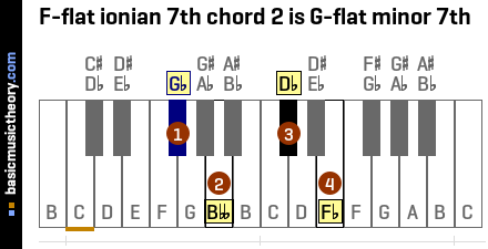 F-flat ionian 7th chord 2 is G-flat minor 7th