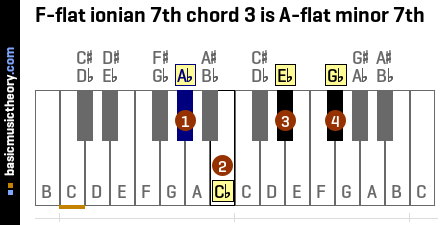 F-flat ionian 7th chord 3 is A-flat minor 7th
