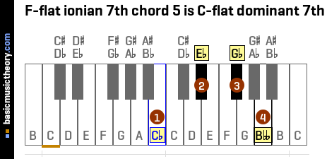 F-flat ionian 7th chord 5 is C-flat dominant 7th