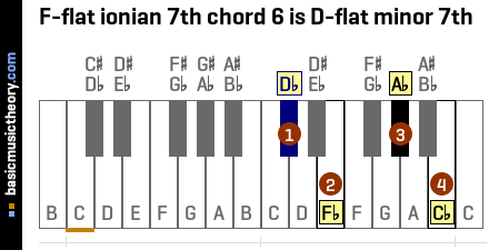 F-flat ionian 7th chord 6 is D-flat minor 7th