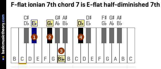 F-flat ionian 7th chord 7 is E-flat half-diminished 7th