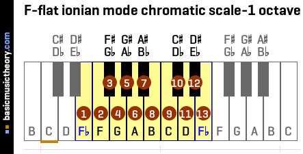 F-flat ionian mode chromatic scale-1 octave