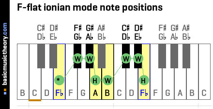 F-flat ionian mode note positions
