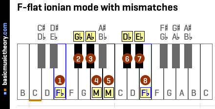 F-flat ionian mode with mismatches