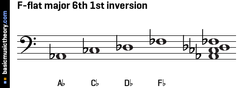 F-flat major 6th 1st inversion