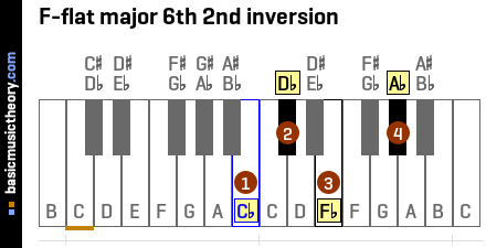 F-flat major 6th 2nd inversion