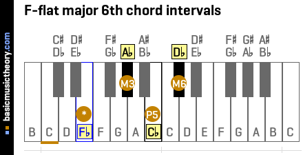 F-flat major 6th chord intervals