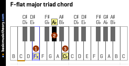 F-flat major triad chord