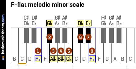 F-flat melodic minor scale