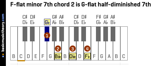 F-flat minor 7th chord 2 is G-flat half-diminished 7th