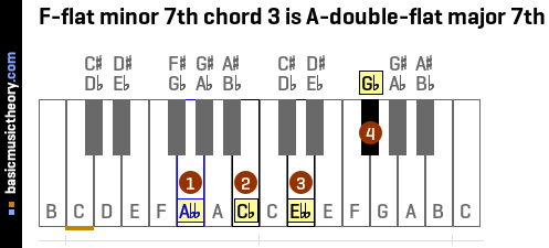 F-flat minor 7th chord 3 is A-double-flat major 7th