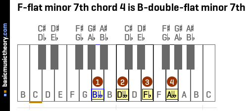 F-flat minor 7th chord 4 is B-double-flat minor 7th