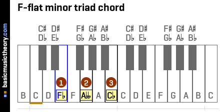F-flat minor triad chord