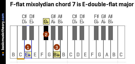 F-flat mixolydian chord 7 is E-double-flat major