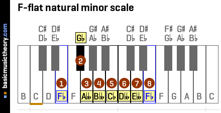 F-flat natural minor scale