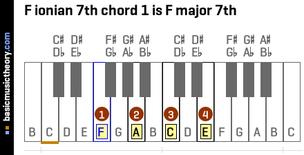 F ionian 7th chord 1 is F major 7th