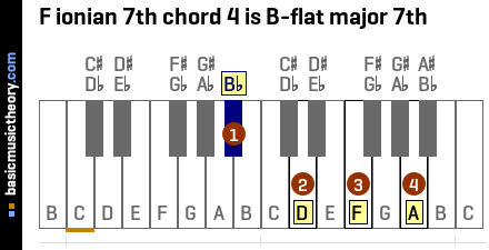 F ionian 7th chord 4 is B-flat major 7th