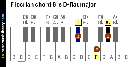 F locrian chord 6 is D-flat major