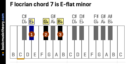F locrian chord 7 is E-flat minor
