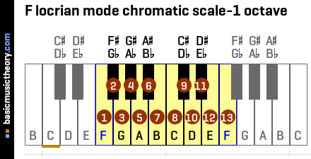F locrian mode chromatic scale-1 octave