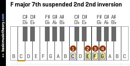F major 7th suspended 2nd 2nd inversion