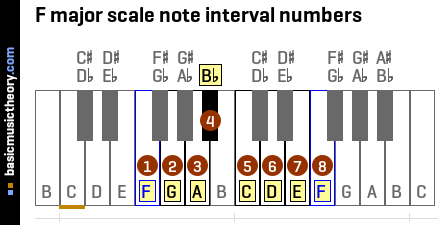 F major scale note interval numbers