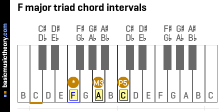 F major triad chord intervals